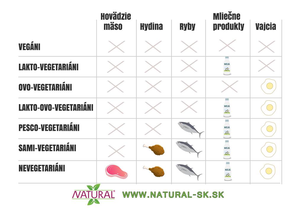 f4528fab4aaa Aby sme vám mohli odporučiť konkrétne vitamíny